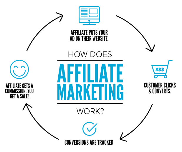 Affiliate Marketing - The Future Is Your Creation