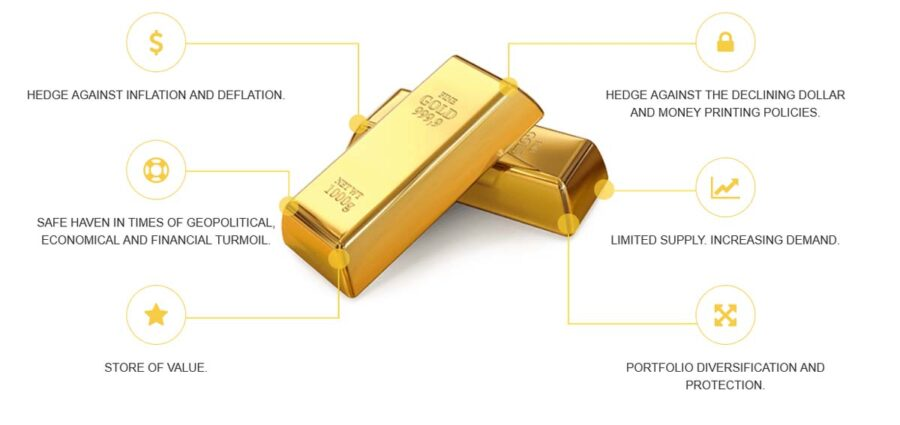 Why smart investors are adding gold to their portfolio? Regal Assets